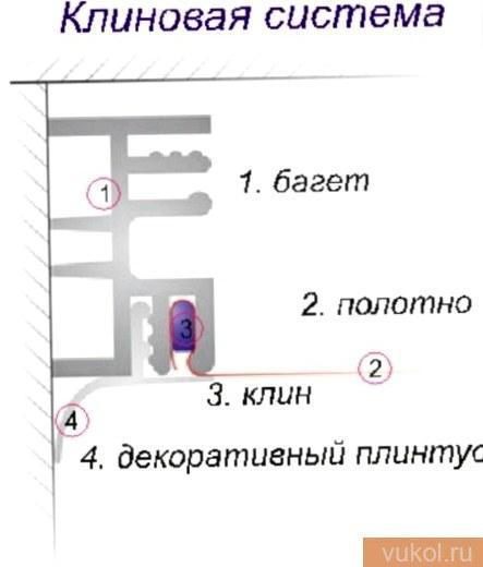 Клиновый способ крепления бесшовного натяжного потолка