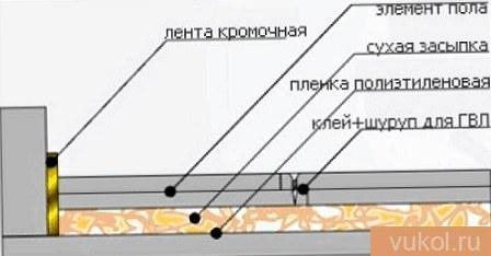 Схема сухой стяжки