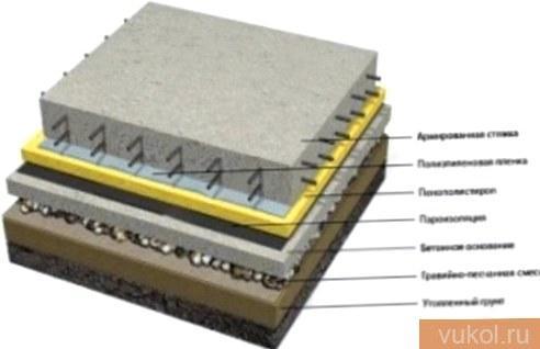 Схема заливки бетонного пола