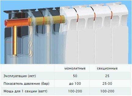cравнение монолитных и секционных батарей' data-flat-attr='yes