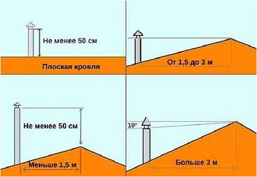 схема дымохода на крыше' data-flat-attr='yes