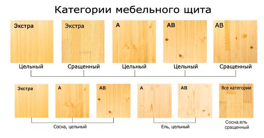 Как выбрать мебельные щиты